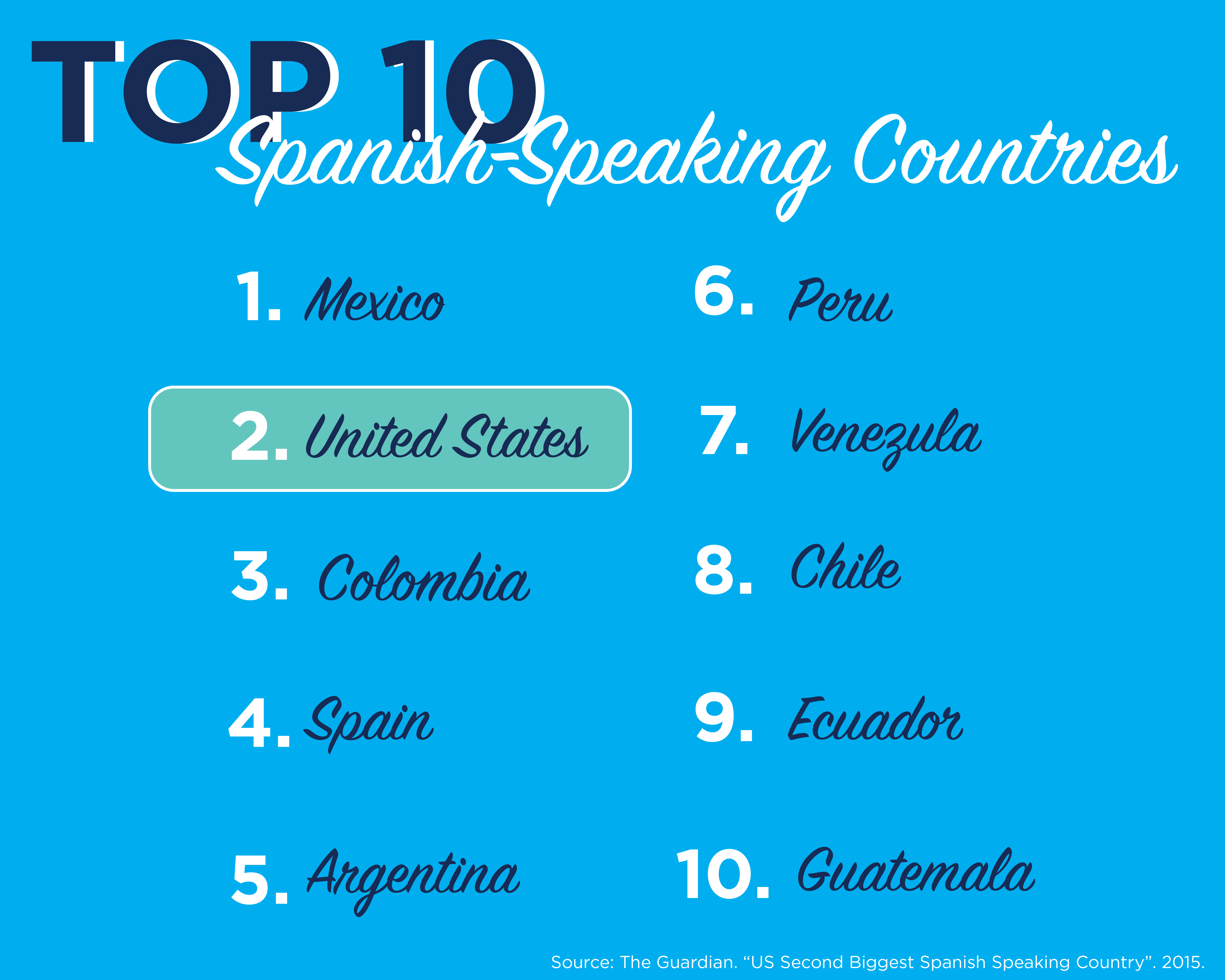 top 10 spanish speaking countries graphic-01