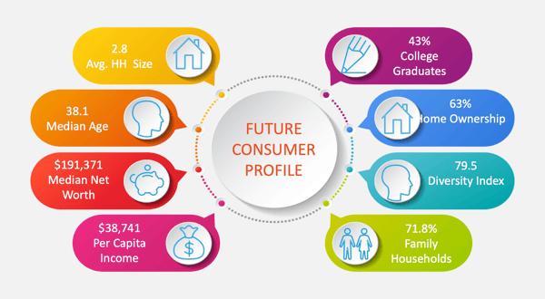 Future Customer Profile